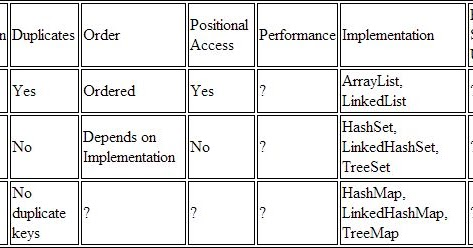 Difference between List and Set in Java | Java67