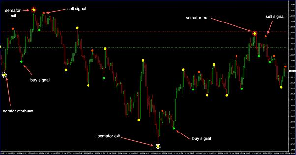 Cycle identifier indicator binary options - Forex Cycle Identifier