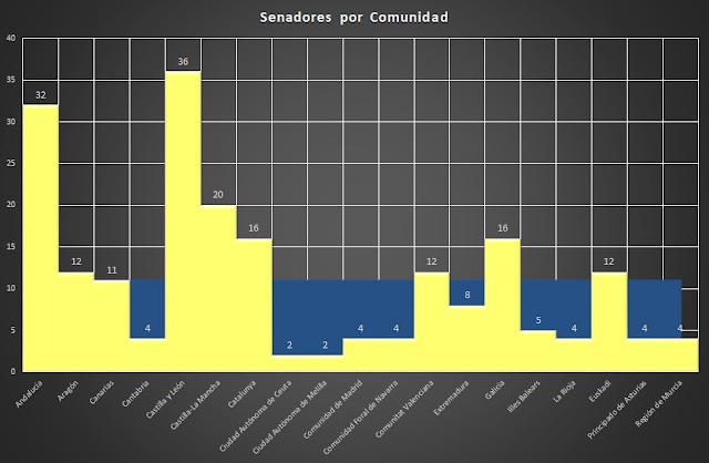Senadores por Comunidad, elecciones en España, representación, elecciones, 2017,2018,  política, España, Francisco Javier Tapia, KnowMadrid