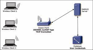 Wpa-tkip activation code