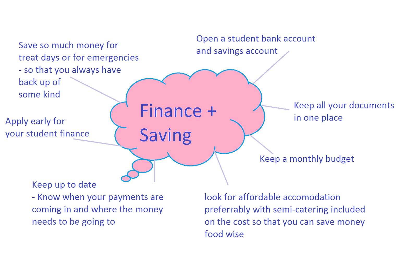 student finance saving tips undergraduate conservatoires ucas this in mind i thought it might be useful to combine a few tips in this post so that you have an idea of how to keep things going throughout your