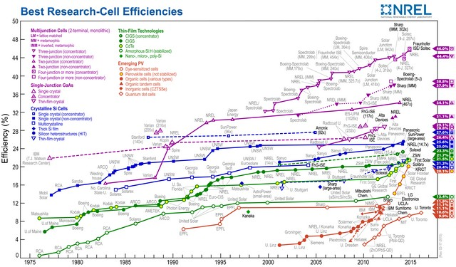 Best Research cell efficiency results of solar cells