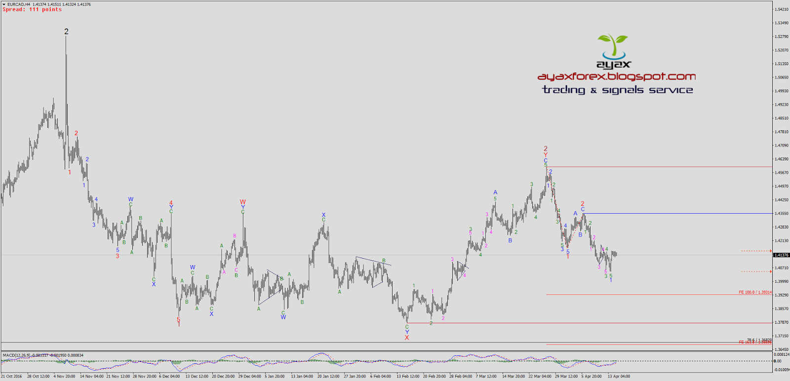 Forex daily elliott wave analysis