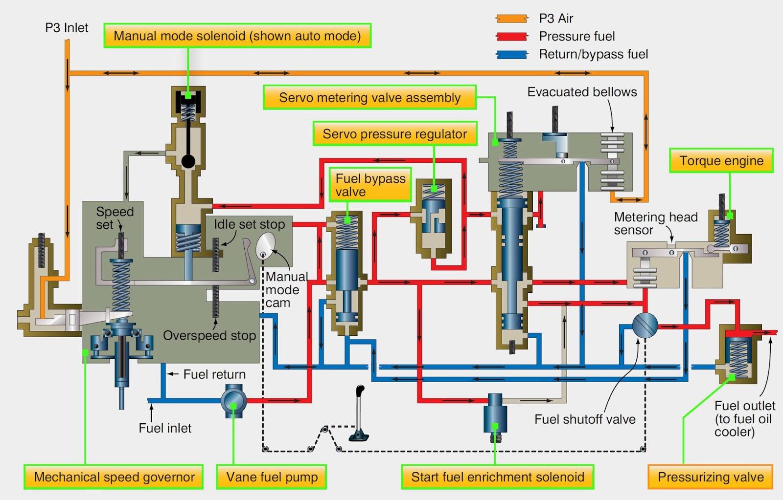 medium resolution of turbine engine fuel system