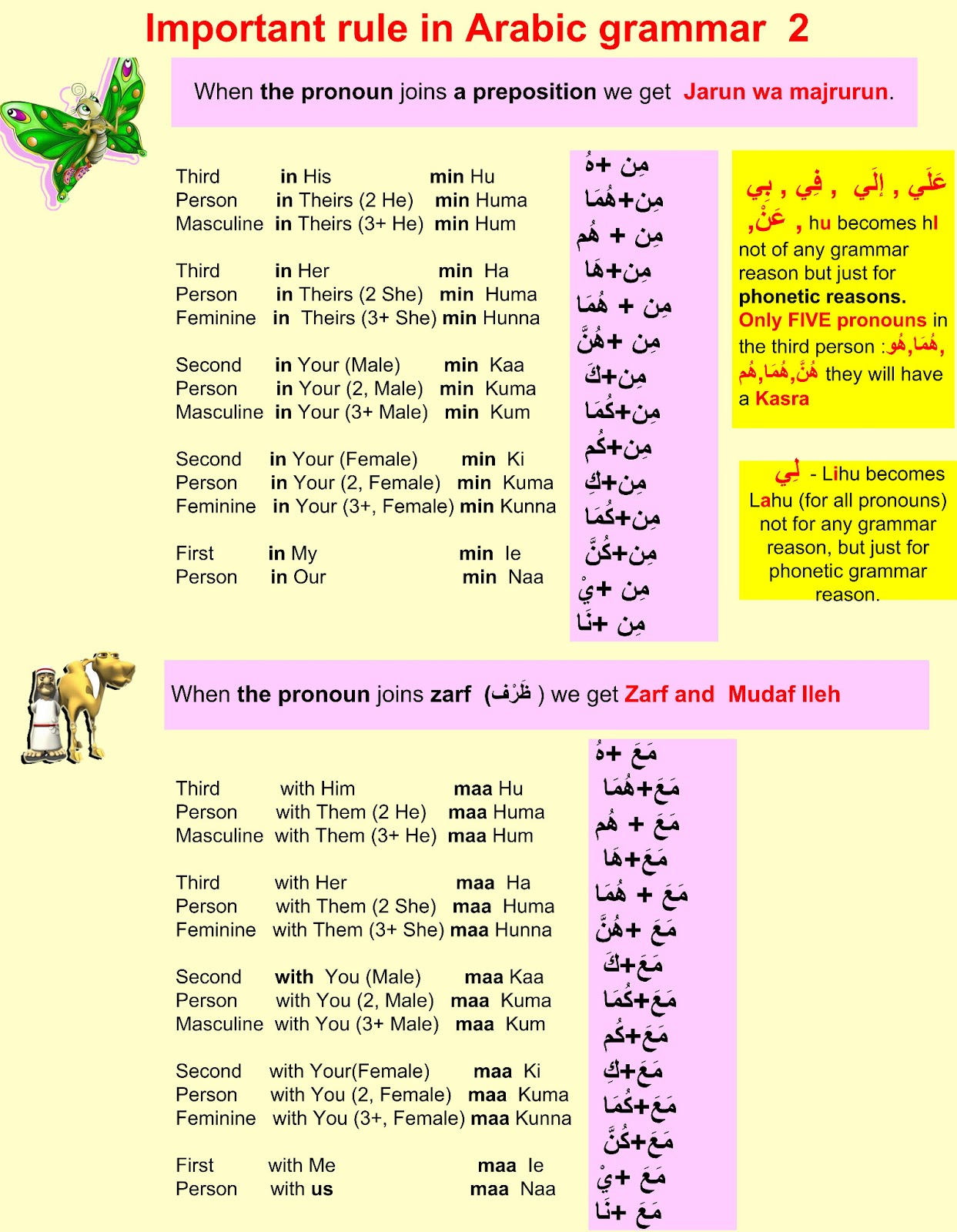 learn different languages with tips important rule in arabic grammar. Black Bedroom Furniture Sets. Home Design Ideas