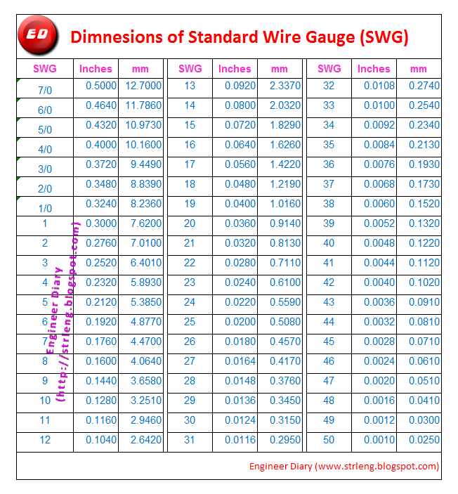 Swg wire diameters wire center standard wire gauge swg engineer diary rh strleng blogspot com swg wire diameter mm swg wire diameter chart keyboard keysfo