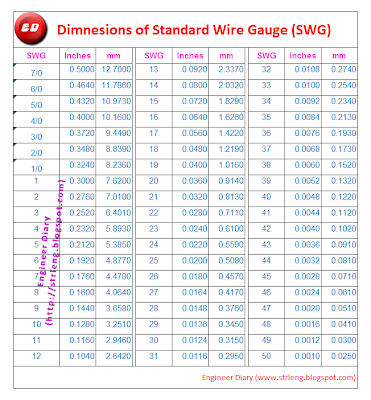 Awg to swg wire gauge chart gallery wiring table and diagram wire gauge conversion table swg choice image wiring table and awg to swg wire gauge chart greentooth Choice Image