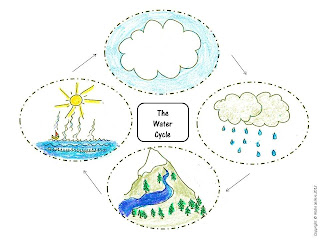 water cycle sequencing cards