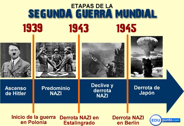edupunto,hitler,trujillo,alemania,nazi,dominicana,segunda,guerra mundial,
