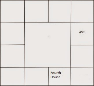 south Indian horoscope showing fourth house