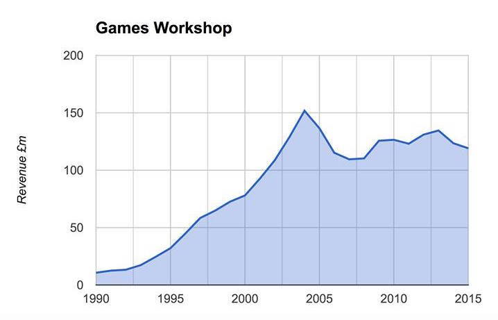 Fields of Blood GW - A Picture (or Graph) Tells A Thousand Words