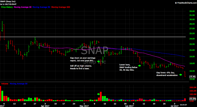 Snap Snapchat Stock Price Chart Downtrend