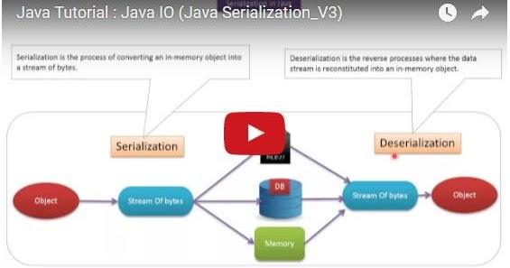Java ee java tutorial java io java serialization v3 for Object pool design pattern java example