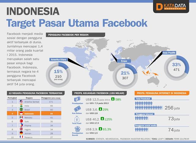 Wow... Indonesia, Target Pasar Utama Facebook