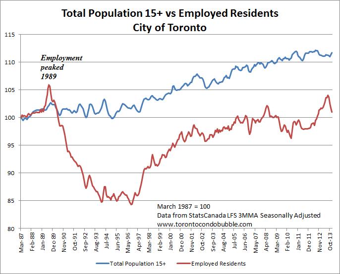 Toronto Condo Bubble : Toronto Unemployment Rate Jumps to 10%