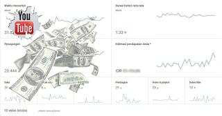 Meningkatkan Penghasilan Adsense Youtube