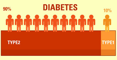 Kupas Tuntas Penyakit Diabetes : Berbagai Jenis Diabetes