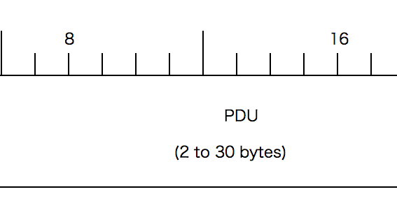 John Abraham: Understanding Bluetooth Advertising Packets