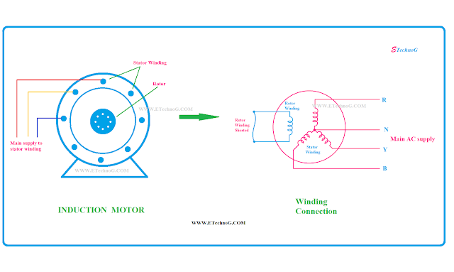 Induction Motor, Induction Motor construction