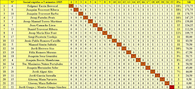 Clasificación final por orden de puntuación del Torneo Social de Rápidas 1985