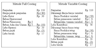 Perbandingan Metode Full Costing dengan Variable Costing 2