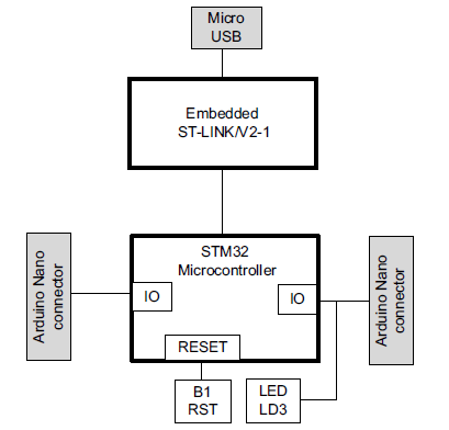 Henry Choi: USB HID on STM32F042