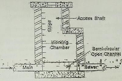 Sewer Appurtenances-Manhole