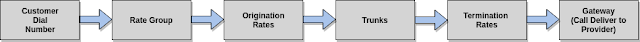 Базовая настройка ASTPP 3.6