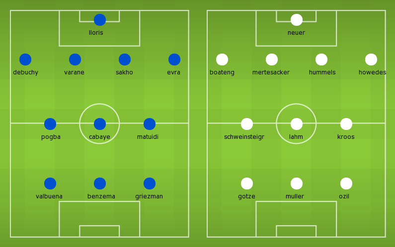 Possible Lineups: France vs Germany