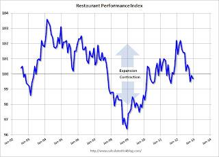 "Restaurant Performance Index: ""Softer Sales, Traffic"" in December"