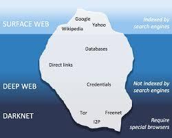 WHAT IS DARK WEB | DARK WEB WEBSITES | DARK NET | - TECHNOLOGY