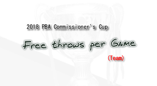 List of Free throws per game leaders 2018 PBA Commissioner's Cup (Team)