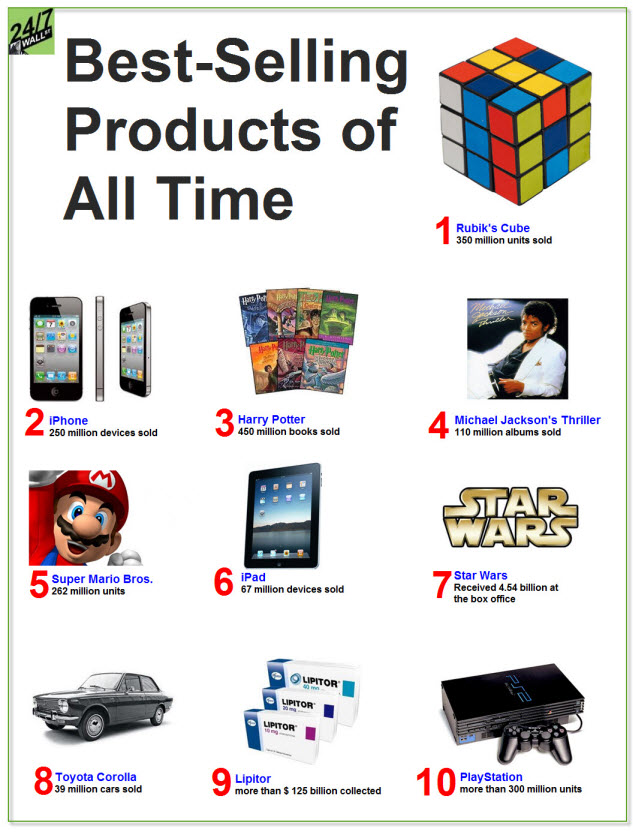Manila Gawker: The Best-Selling Products Of All Time