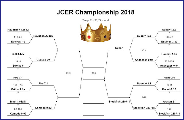 JCER Tournament 2018 - Page 5 JCEC2018SugAnds
