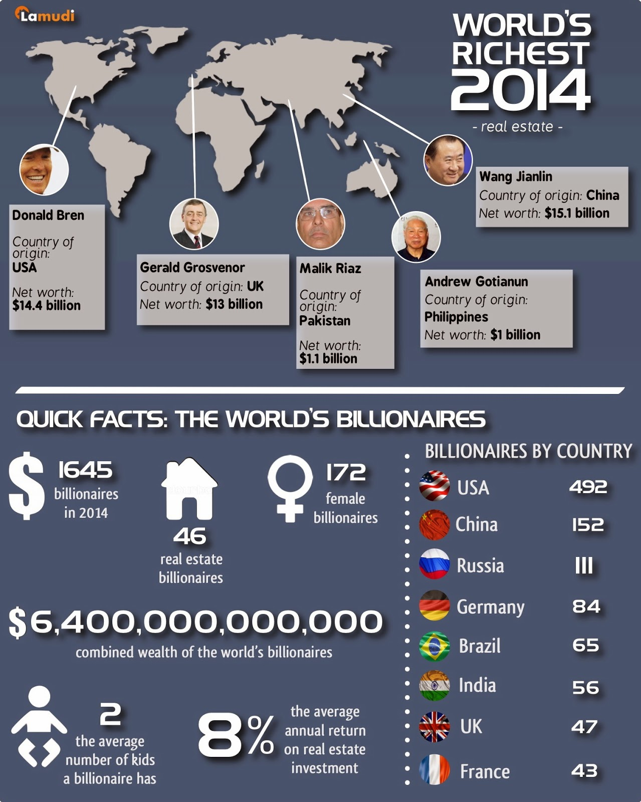 World's Richest 2014 Infographic