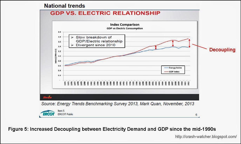 Faktor-faktor yang Mempengaruhi Tingkat Kebutuhan Energi Listrik