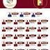 Los 23 jugadores llamados por Dudamel para la Copa Centenario
