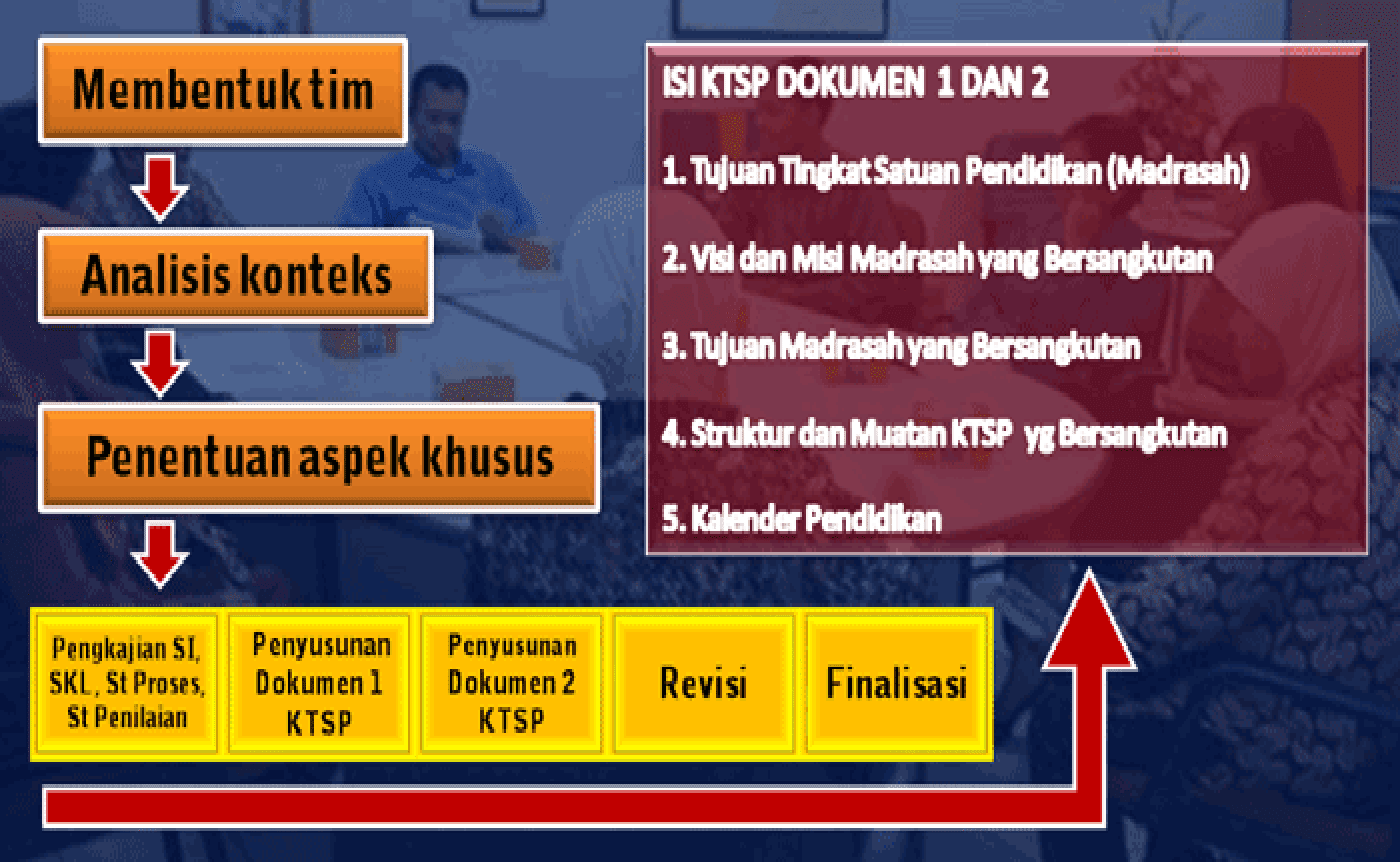Download Juknis Penyusunan Kurikulum SD MI