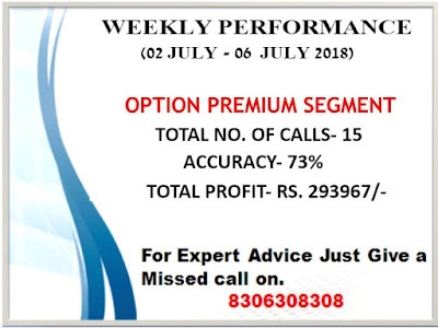 Option Premium Call by CapitalHeight