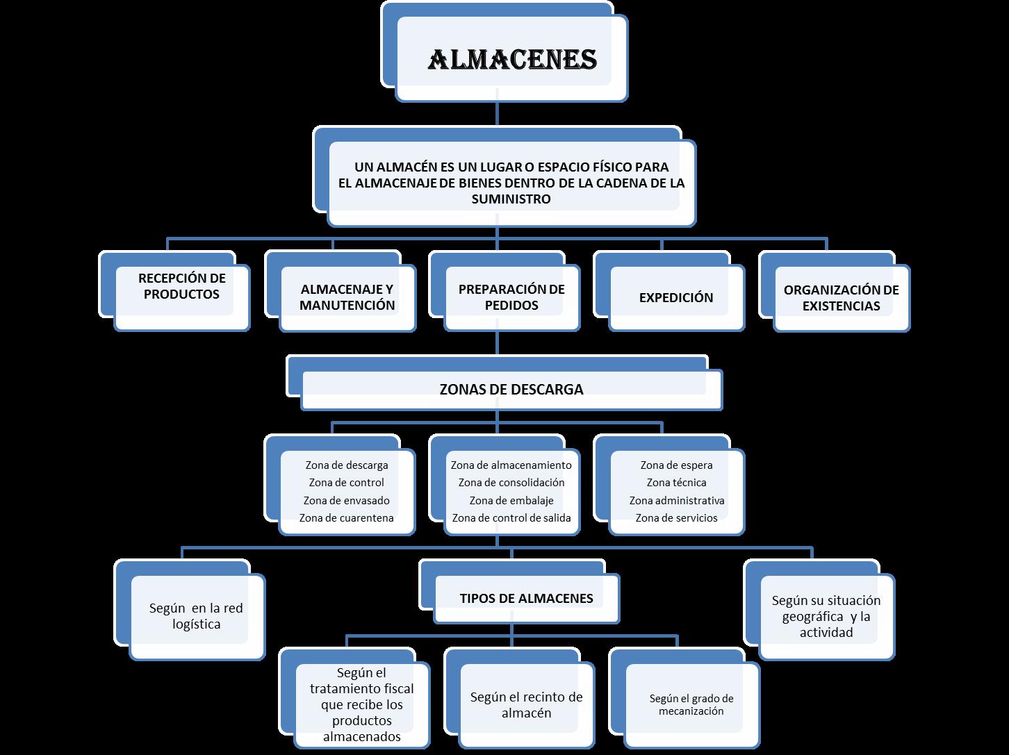 Logística Empresarial Almacenes