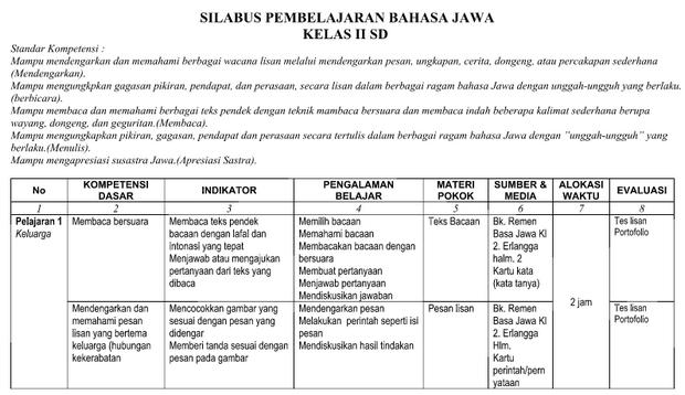 Silabus RPP Bahasa Jawa Kelas 2 SD/MI Format Word
