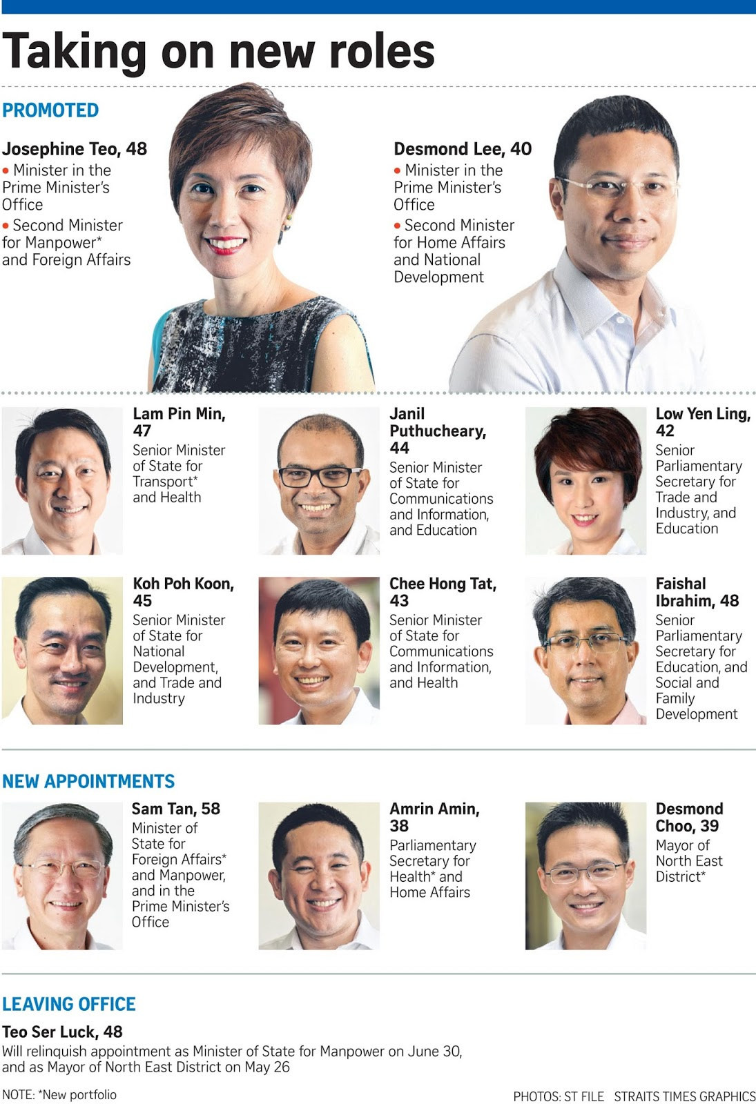 Mrs Josephine Teo And Mr Desmond Lee Will Be Promoted To Full Ministers In  The Latest Round Of Cabinet Changes, Which Observers Say Will Consolidate  The ...