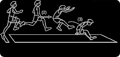 Lompat jauh jauh adalah olahraga atletik yang membutuhkan kecepatan, ketangkasan, dan kekuatan untuk melompat dari balok tumpuan/bidang loncat sejauh mungkin dan jatuh diatas bak pasir. Ada beberapa teknik sebelum melakukan lomba jauh. Mulai dari awalan, tolakan, sikap badan, dan pendaratan.  1. Cara Melakukan Awalan Lompat Juah  Awalan harus dilakuakan dengan cepat dan menikung dengan langkah sekitar 3,5,7,9 langkah. Tujuan dari awalan ini adalah sebagai berikut : Mempersiapkan diri untuk melakukan tolakan dengan irama awalan Mempersiapkan diri untuk memperoleh sudut lepas landas/loncat Menciptakan arah gerak horizontal diubah ke dalam kecepatan vertikal.  2. Cara Melakukan Tolakan Lompat Jauh Tolakan menggunakan kaki yang paling kuat (Bisa kiri bisa kanan berbeda-beda). Apabila menggunakan kaki kanan maka awalan dilakuakn disebelah sisi kiri mistar. Tujuan melakukan tolakan  sebagai berikut : Mengembangkan kecepatan menolak pada sudut dilantasan berat badan optimal Memperoleh saat-saat untuk memutar yang diperlukan pada tahap melewati mistar Menguba arah horizontal menjadi arah vertikal.  3. Sikap Badan diatas Mistar Sikap badan saat diatas mistar terlentang dengan kedua kaki tergantung lemas. Usahakan dagu agak ditarik ke dekap dada, serta punggung berada diatas mistar yang busur yang melenting. Tujuannya adalah : Membawa titik berat badan sedikit mungkin dengan mistar tanpa jauh/menyentuh Membaca bagian tubuh melewati mistar dengan nyaman Menciptakan agar pendaratan dengan baik dan selamat  4. Melakukan Pendaratan Lompat Jauh Sikap mendarat adalah sikap jatuh setelah melewati busa, sedangkan cara yang baik adalah : Jika terbuat dari matras maka jatuhkan sisi bahu dan punggung terlebih dahulu. Jika pendaratan diatas pasir makak jatuhkan kaki. Ayunkan kaki kanan kemudia berguling kedepan bertumpu pada pundak bahu kanan.