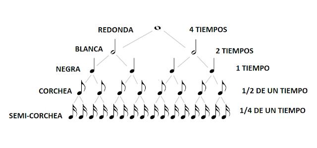 El blog de Nito y Sito: EQUIVALENCIA DE LAS FIGURAS MUSICALES