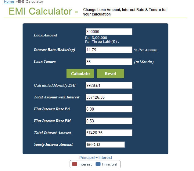 Online EMI Calculators for Personal Loan/ Home Loan/ Car Loan - My daily life tips