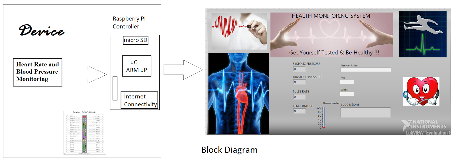 Vjselva health monitoring system using raspberry pi labview project implementation block diagram ccuart Image collections