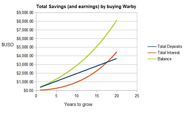 Is Warby Parker worth the money