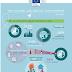 Un nou marcador europeu mostra com la cultura i la creativitat contribueixen a fer progressar les ciutats
