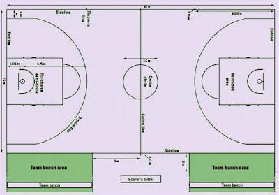 ukuran lapangan bola basket standar internasional