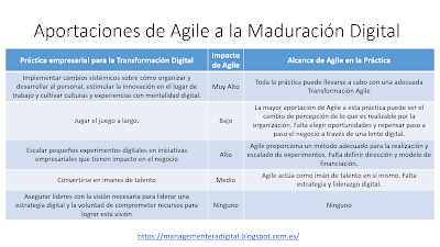 Agile vs Transformación Digital